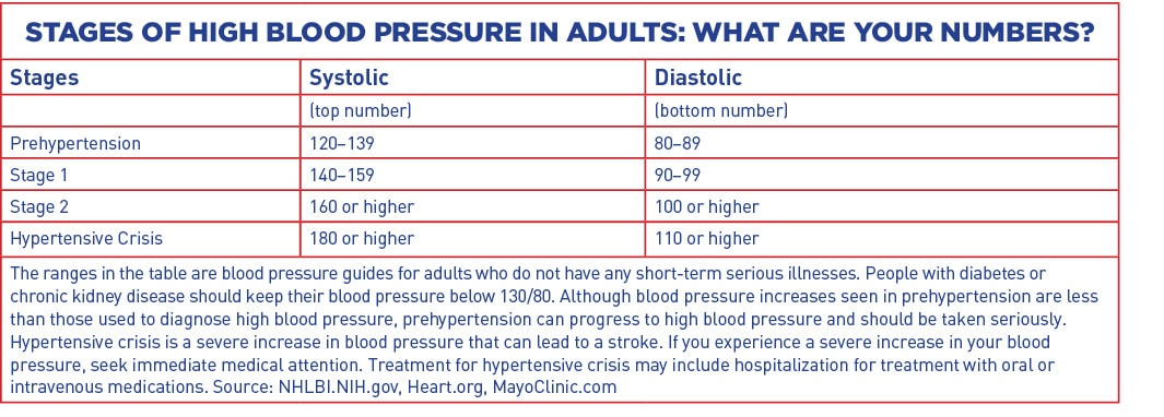 12-15 Blood Pressure EDITED_web3